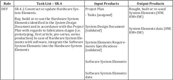 ISO 29110-5-6-2, SR.4.2