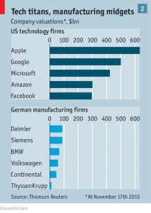 Umsätze von deutschen und amerikanischen Konzernen