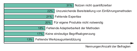 Quelle: Systems Engineering in der industriellen Praxis (unity.de)