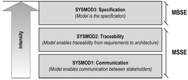 SYSMOD Intensity Model (Quelle: SYSMOD-Buch)