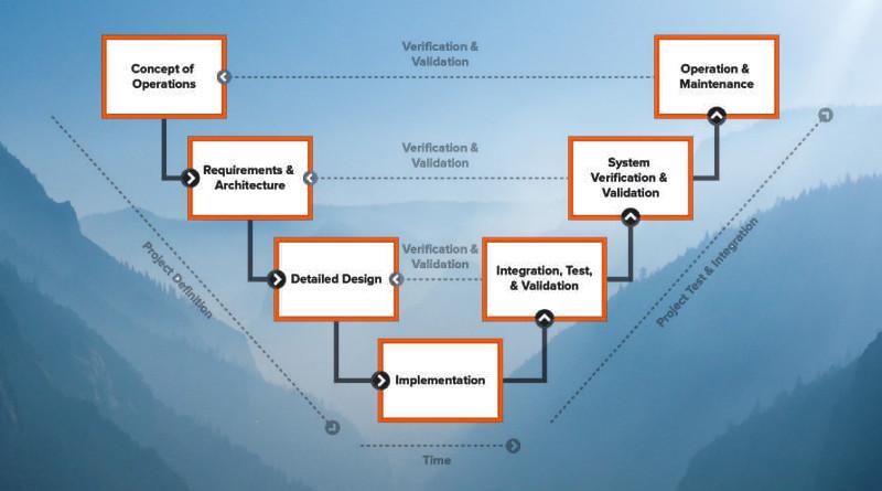 4 Irrtümer über das V-Modell - Systems Engineering Trends